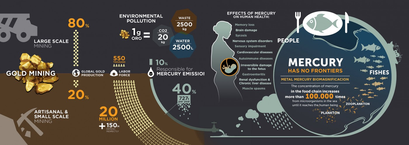 Mercury-Gold-Mining